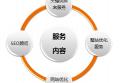 珠海seo谈如何做好seo服务