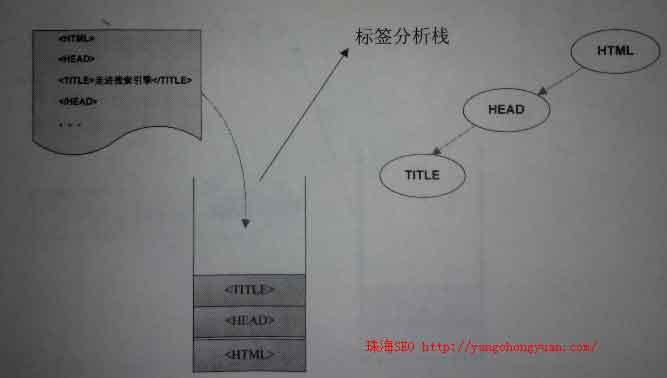 搜索引擎分析html树